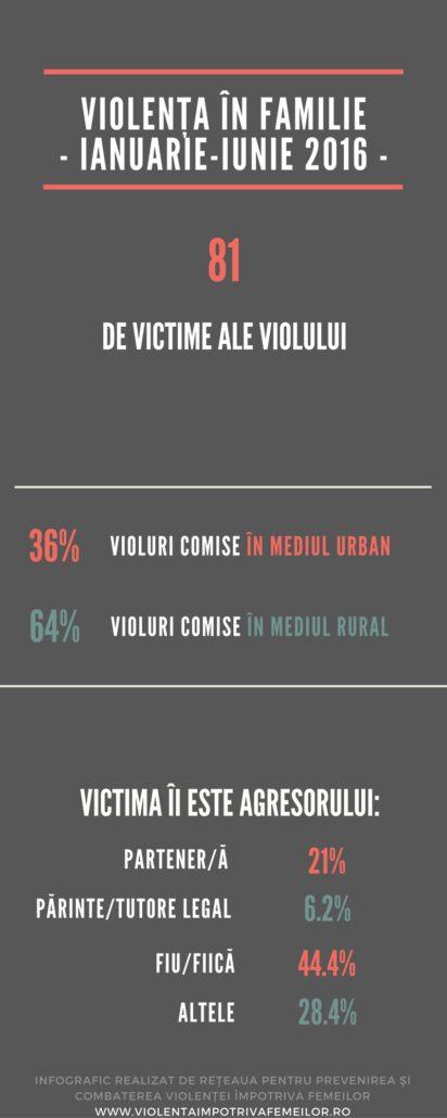infografic-viol-2016_1