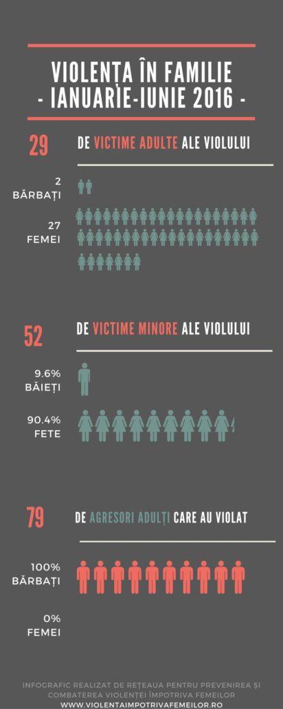 infografic-viol-2016_2