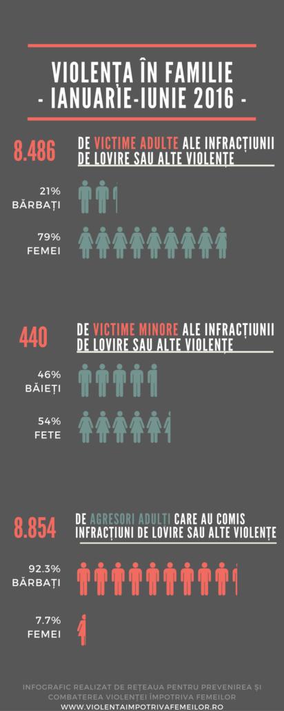 infografic-violenta-2016-_2